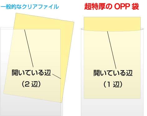 一般的なクリアファイルと超特厚のOPP袋の比較