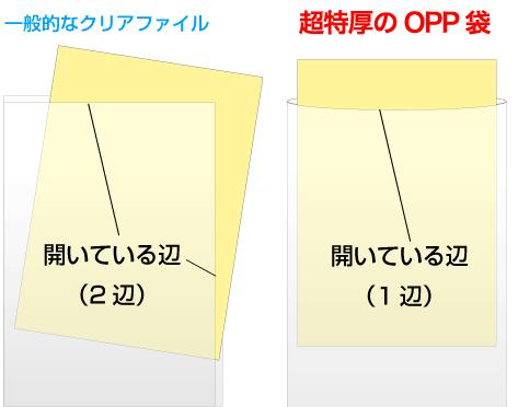 2辺が開いている一般的なクリアファイルとは異なり、超特厚のOPP袋は、開いている辺が1つのみです。