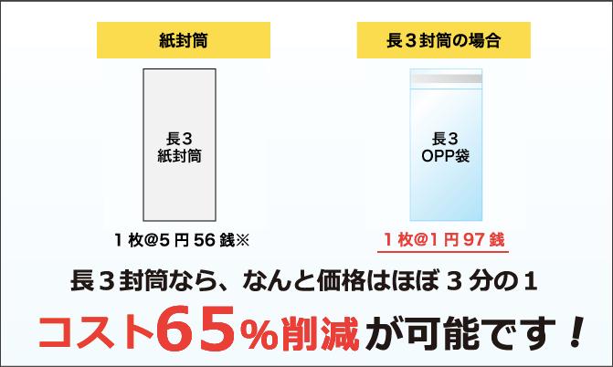 長3封筒なら、なんと価格はほぼ3分の1、コスト65%削減が可能です!