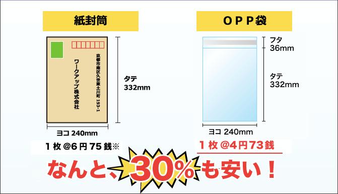 角2封筒比較 OPP袋は紙封筒と比べて、なんと、30%以上も安い!